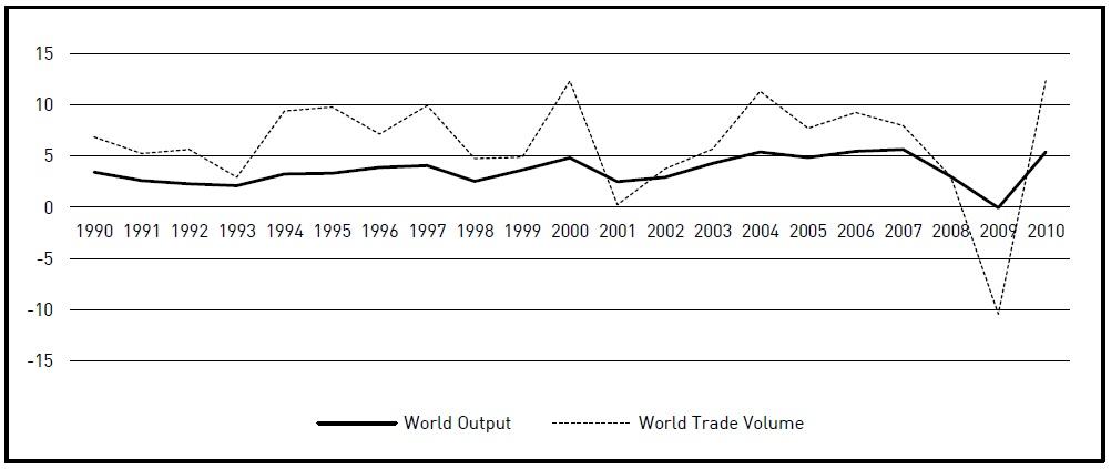 East Asian Economic Review