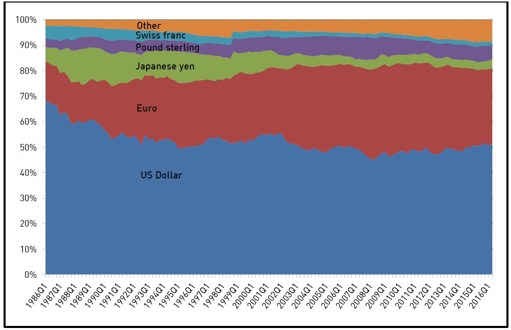 All Currency Denominated Debt of the Euro Currency Market